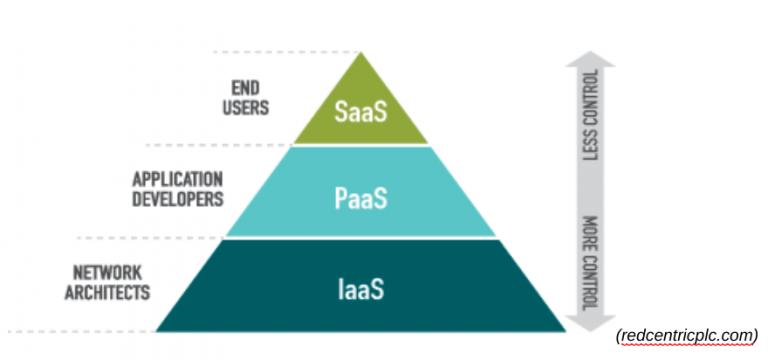 Microsoft Azure: Cloud Computing-Plattform und -Dienste