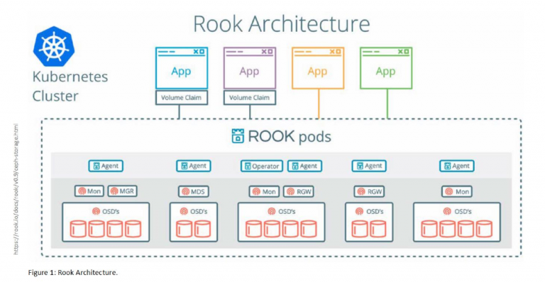 Rook more than Ceph | The Cloud Report